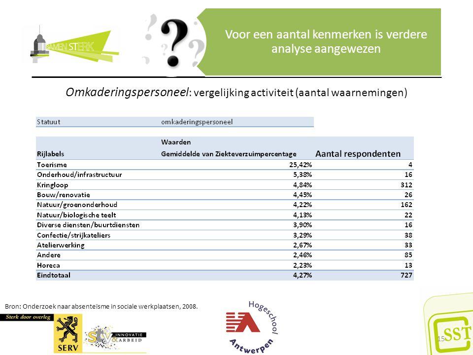 Bron: Onderzoek naar absenteïsme in sociale werkplaatsen, 2008. Voor een aantal kenmerken is verdere analyse aangewezen Omkaderingspersoneel : vergeli