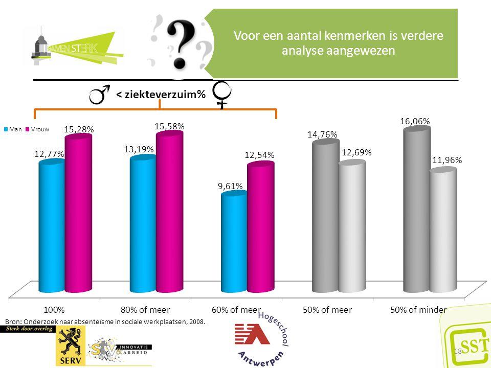 Bron: Onderzoek naar absenteïsme in sociale werkplaatsen, 2008. Voor een aantal kenmerken is verdere analyse aangewezen 18 < ziekteverzuim%