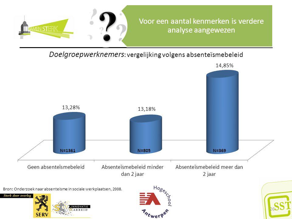Bron: Onderzoek naar absenteïsme in sociale werkplaatsen, 2008. Voor een aantal kenmerken is verdere analyse aangewezen Doelgroepwerknemers : vergelij