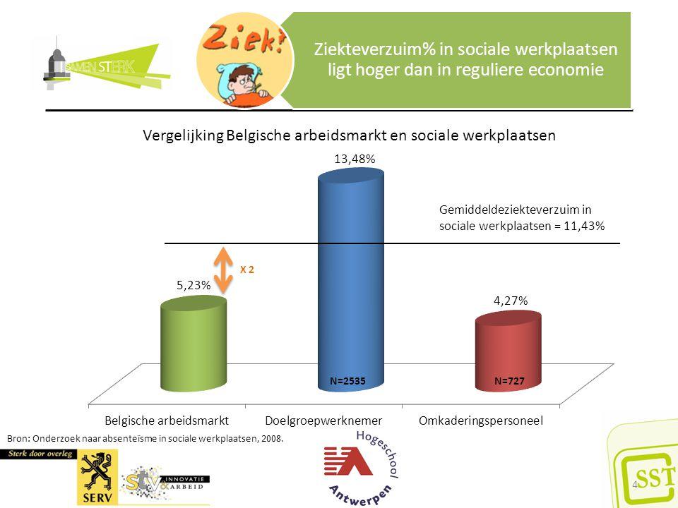 Ziekteverzuim% in sociale werkplaatsen ligt hoger dan in reguliere economie Gemiddeldeziekteverzuim in sociale werkplaatsen = 11,43% Vergelijking Belg