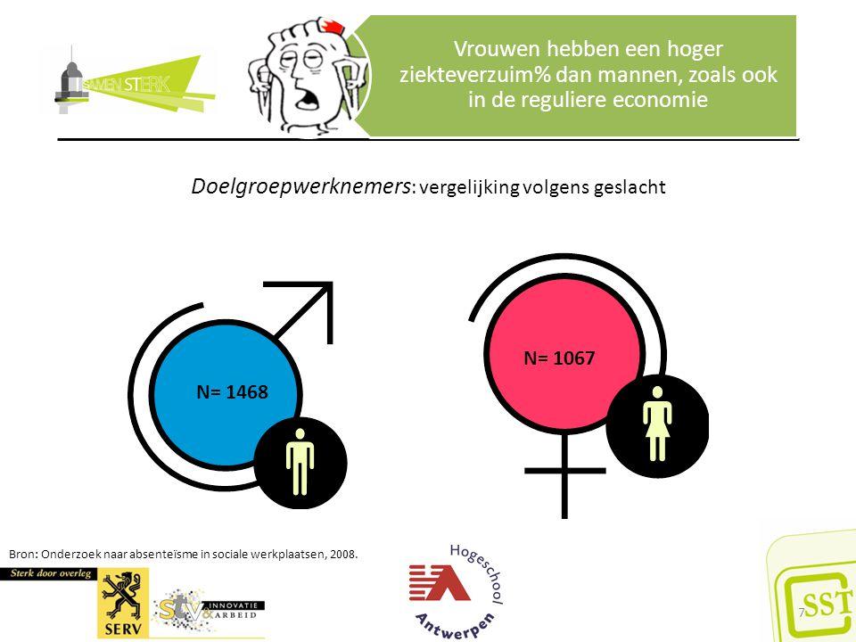 Vrouwen hebben een hoger ziekteverzuim% dan mannen, zoals ook in de reguliere economie Doelgroepwerknemers : vergelijking volgens geslacht Bron: Onderzoek naar absenteïsme in sociale werkplaatsen, 2008.