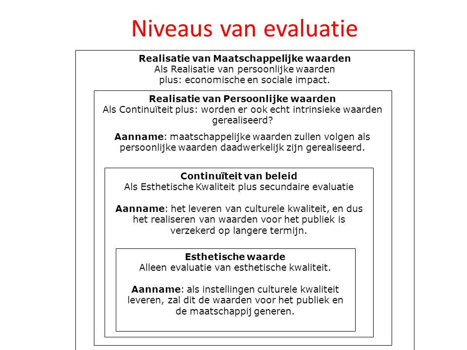 Realisatie van Maatschappelijke waarden Als Realisatie van persoonlijke waarden plus: economische en sociale impact. Realisatie van Persoonlijke waard
