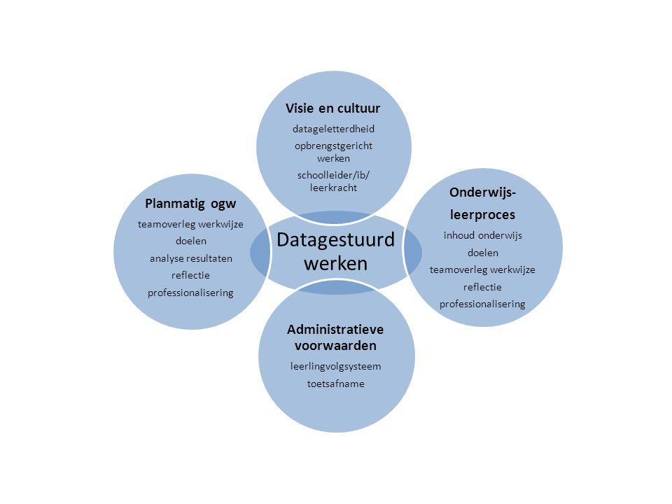 Datagestuurd werken Visie en cultuur datageletterdheid opbrengstgericht werken schoolleider/ib/ leerkracht Onderwijs- leerproces inhoud onderwijs doel