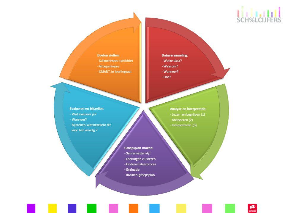 Dataverzameling: - Welke data? - Waarom? - Wanneer? - Hoe? Analyse en interpretatie: - Lezen en begrijpen (1) - Analyseren (2) - Interpreteren (3) Gro