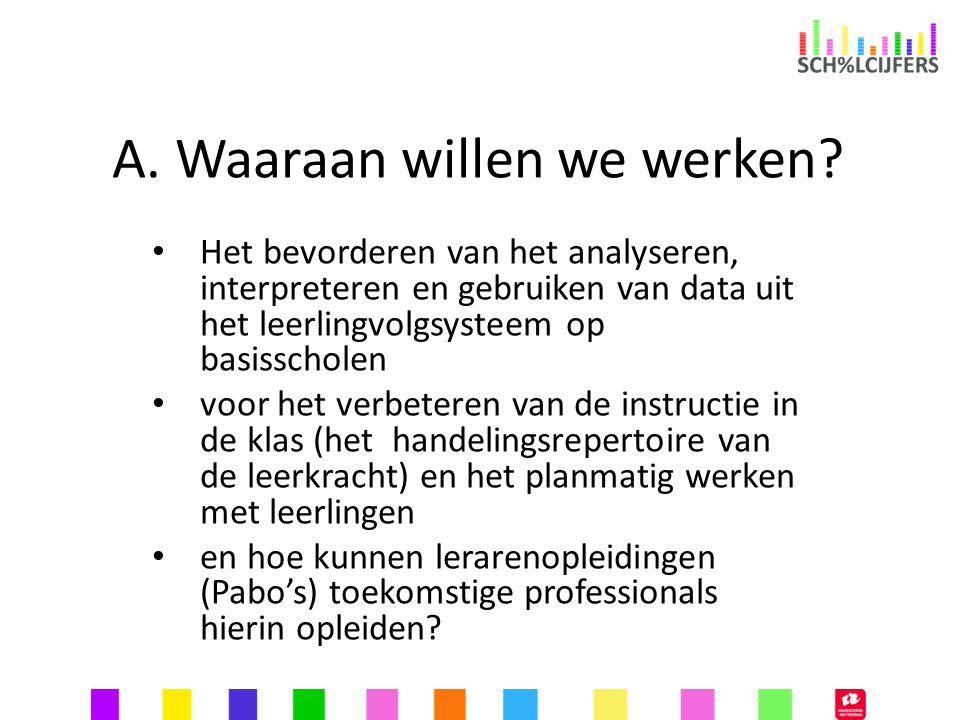 A. Waaraan willen we werken? Het bevorderen van het analyseren, interpreteren en gebruiken van data uit het leerlingvolgsysteem op basisscholen voor h