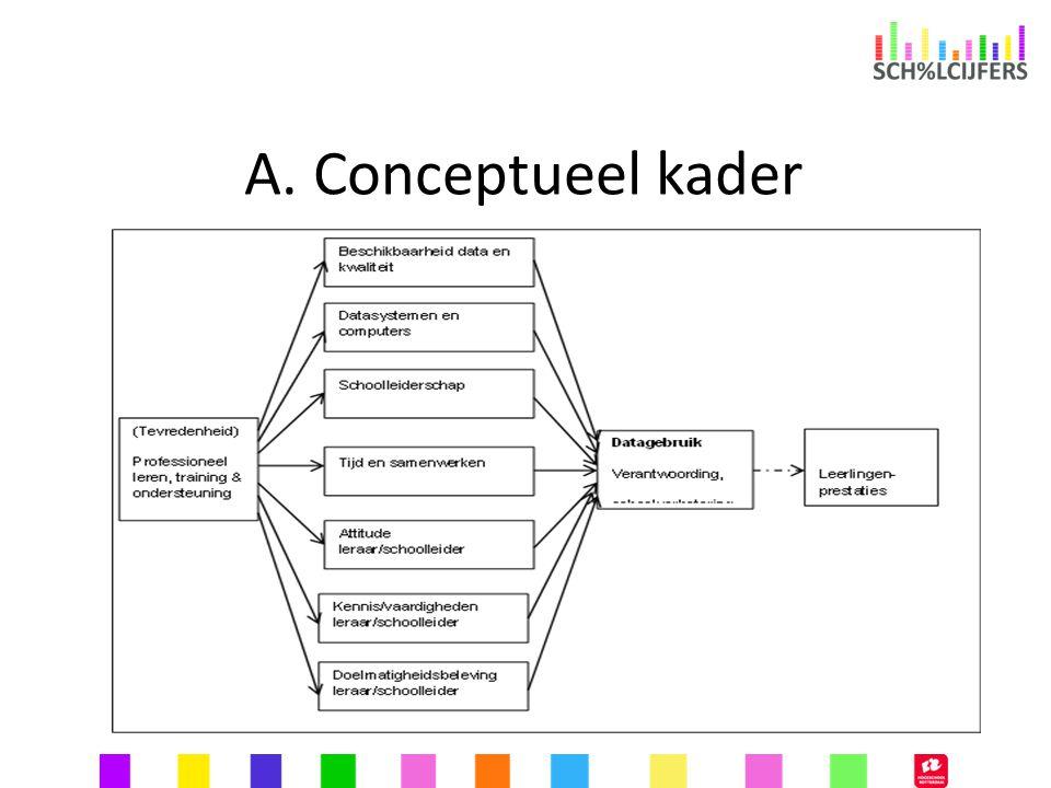 A. Conceptueel kader