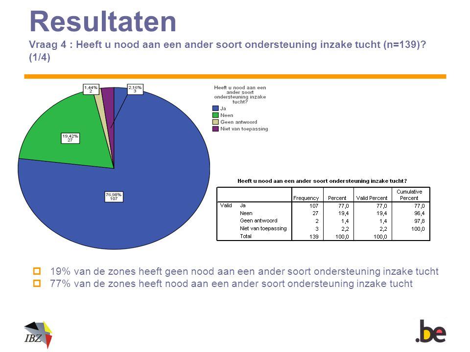 Resultaten Vraag 4 : Heeft u nood aan een ander soort ondersteuning inzake tucht (n=139)? (1/4)  19% van de zones heeft geen nood aan een ander soort