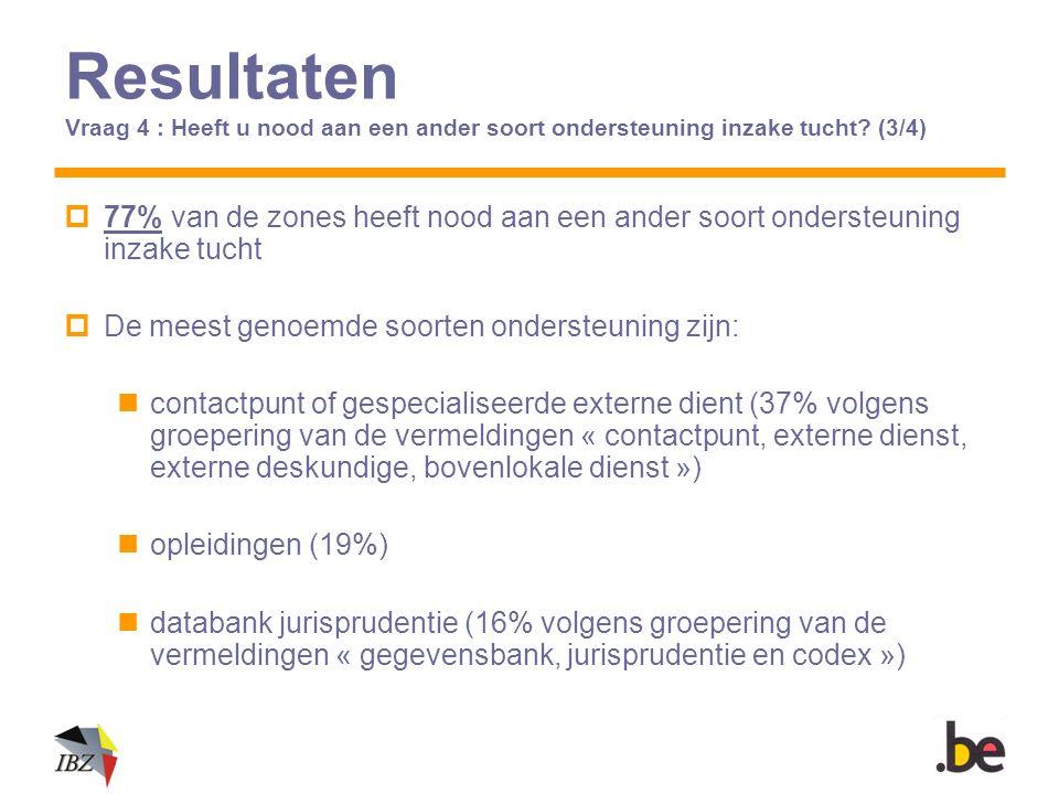 Resultaten Vraag 4 : Heeft u nood aan een ander soort ondersteuning inzake tucht? (3/4)  77% van de zones heeft nood aan een ander soort ondersteunin