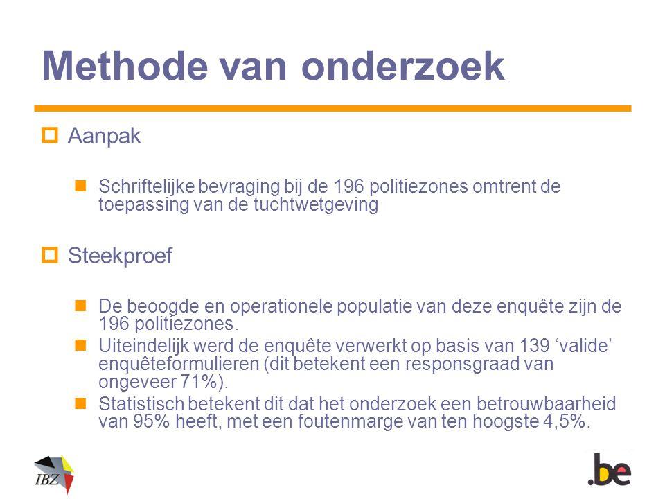Methode van onderzoek  Aanpak Schriftelijke bevraging bij de 196 politiezones omtrent de toepassing van de tuchtwetgeving  Steekproef De beoogde en