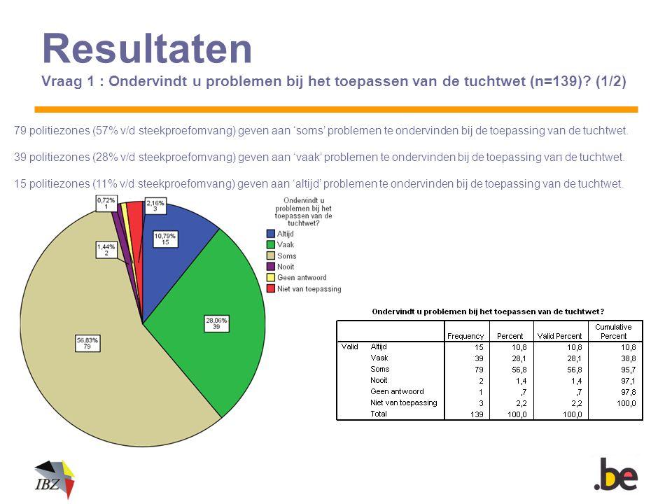 Resultaten Vraag 1 : Ondervindt u problemen bij het toepassen van de tuchtwet (n=139)? (1/2) 79 politiezones (57% v/d steekproefomvang) geven aan 'som