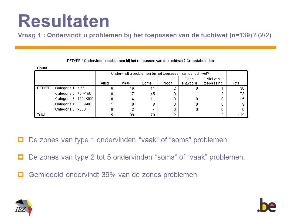 """Resultaten Vraag 1 : Ondervindt u problemen bij het toepassen van de tuchtwet (n=139)? (2/2)  De zones van type 1 ondervinden """"vaak"""" of """"soms"""" proble"""