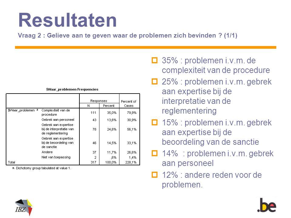 Resultaten Vraag 2 : Gelieve aan te geven waar de problemen zich bevinden ? (1/1)  35% : problemen i.v.m. de complexiteit van de procedure  25% : pr