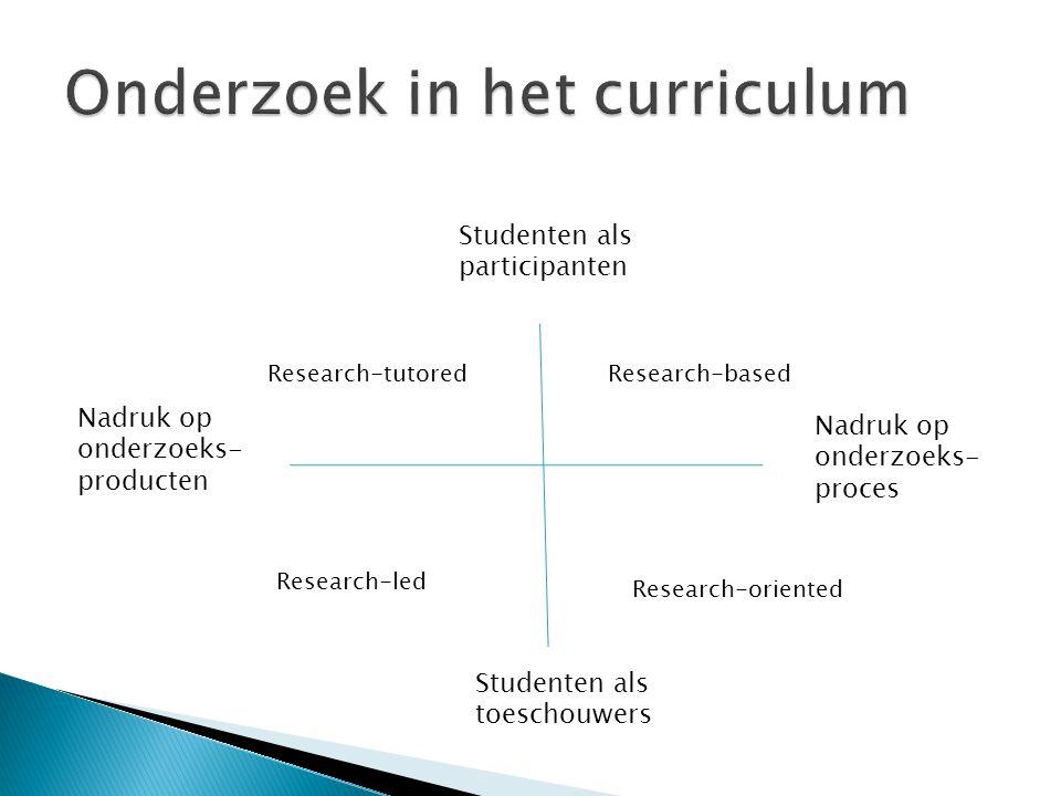 Studenten als participanten Studenten als toeschouwers Nadruk op onderzoeks- producten Nadruk op onderzoeks- proces Research-tutoredResearch-based Research-led Research-oriented