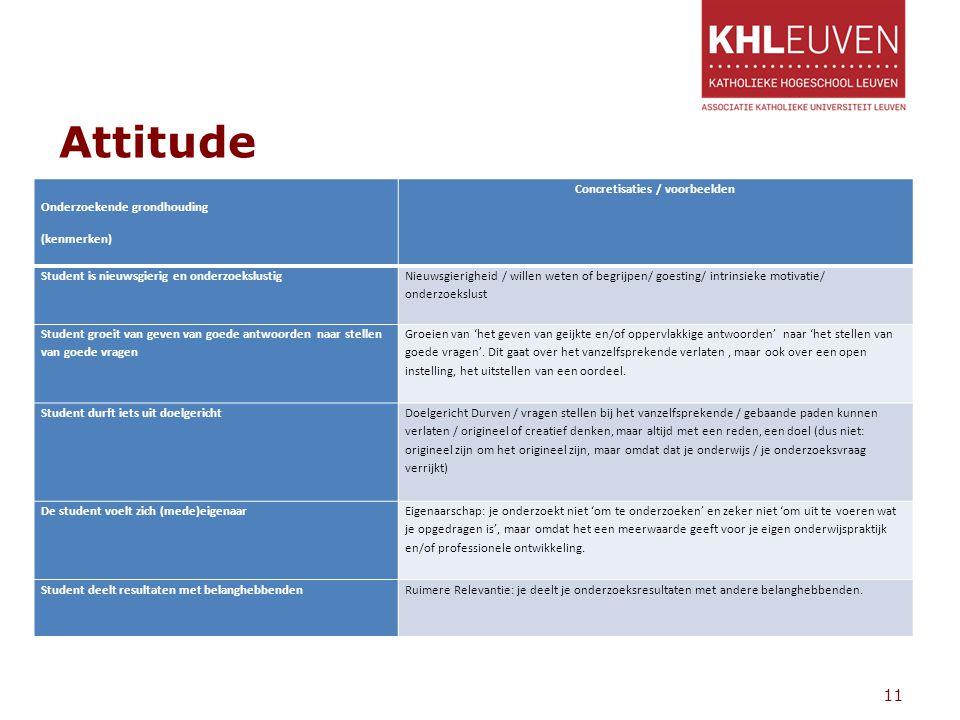 Attitude Onderzoekende grondhouding (kenmerken) Concretisaties / voorbeelden Student is nieuwsgierig en onderzoekslustig Nieuwsgierigheid / willen wet