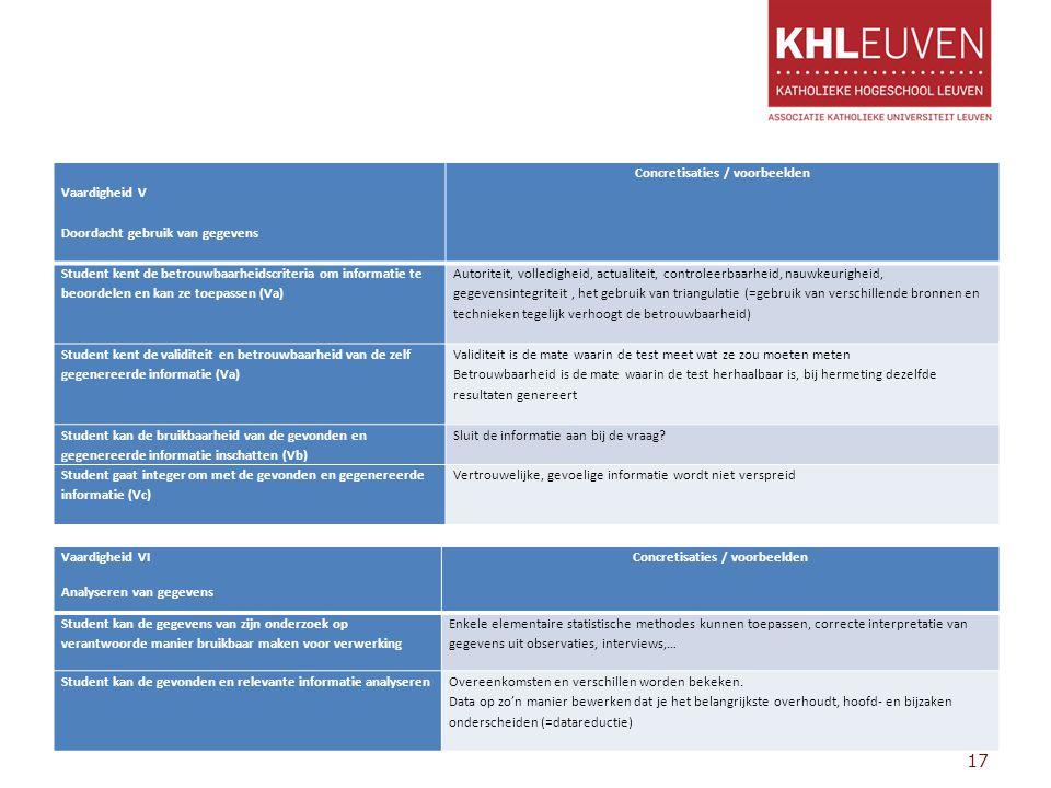 17 Vaardigheid V Doordacht gebruik van gegevens Concretisaties / voorbeelden Student kent de betrouwbaarheidscriteria om informatie te beoordelen en k