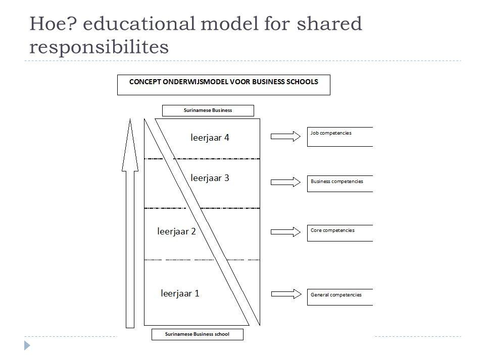 Hoe? educational model for shared responsibilites
