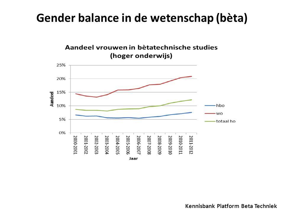 Kennisbank Platform Beta Techniek Gender balance in de wetenschap (bèta)