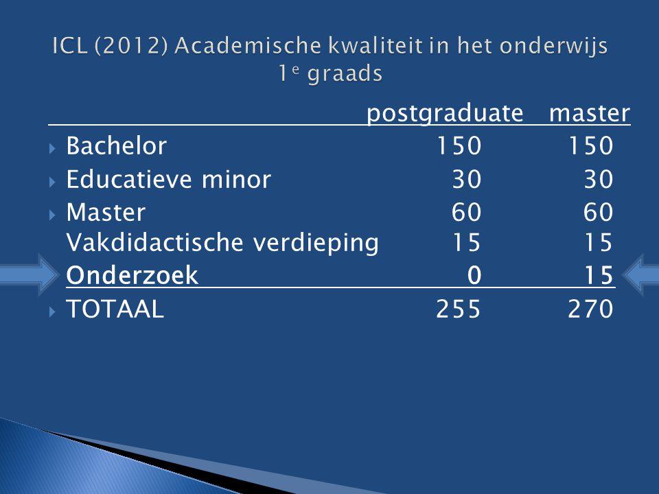 postgraduate master  Bachelor 150150  Educatieve minor 30 30  Master 60 60 Vakdidactische verdieping 15 15  Onderzoek 0 15  TOTAAL255 270