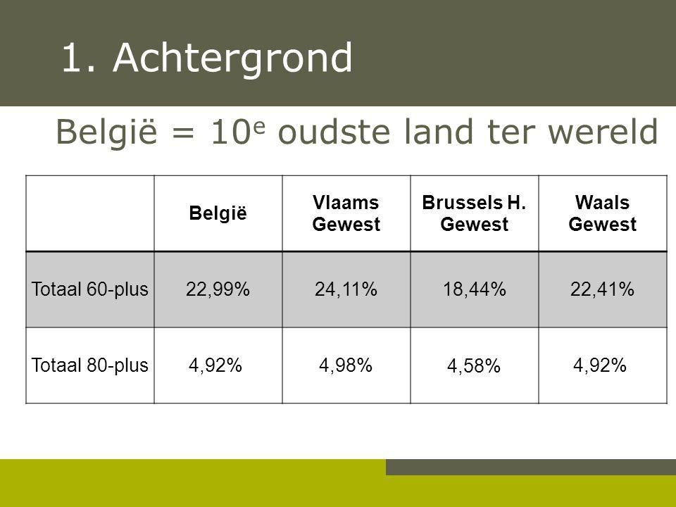 1. Achtergrond België = 10 e oudste land ter wereld België Vlaams Gewest Brussels H. Gewest Waals Gewest Totaal 60-plus22,99%24,11%18,44%22,41% Totaal