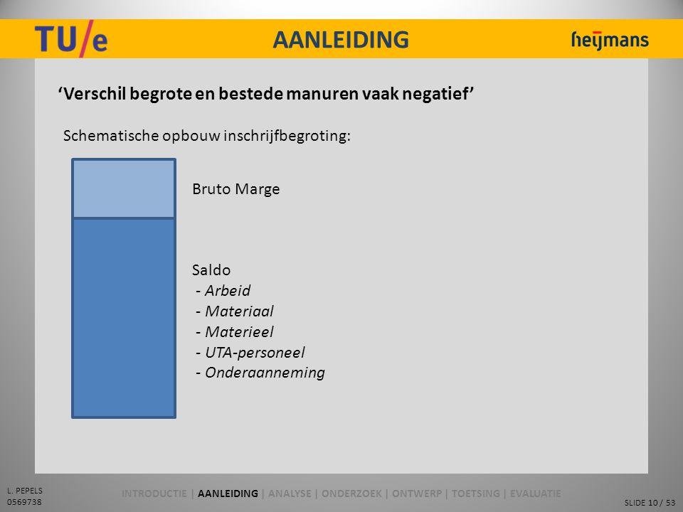 SLIDE 10 / 53 L. PEPELS 0569738 AANLEIDING 'Verschil begrote en bestede manuren vaak negatief' Schematische opbouw inschrijfbegroting: Bruto Marge Sal