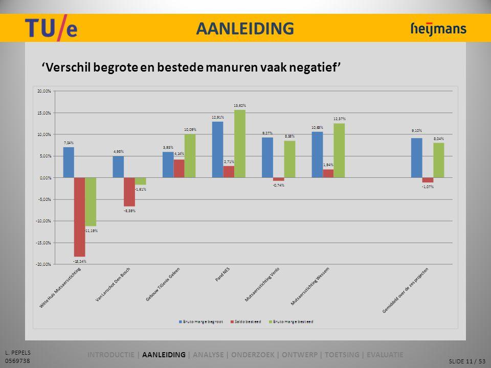 SLIDE 11 / 53 L. PEPELS 0569738 AANLEIDING 'Verschil begrote en bestede manuren vaak negatief' INTRODUCTIE | AANLEIDING | ANALYSE | ONDERZOEK | ONTWER
