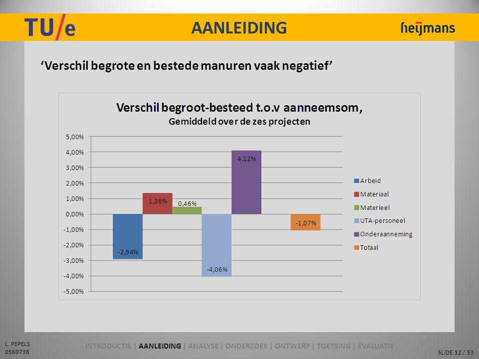 SLIDE 12 / 53 L. PEPELS 0569738 AANLEIDING 'Verschil begrote en bestede manuren vaak negatief' INTRODUCTIE | AANLEIDING | ANALYSE | ONDERZOEK | ONTWER