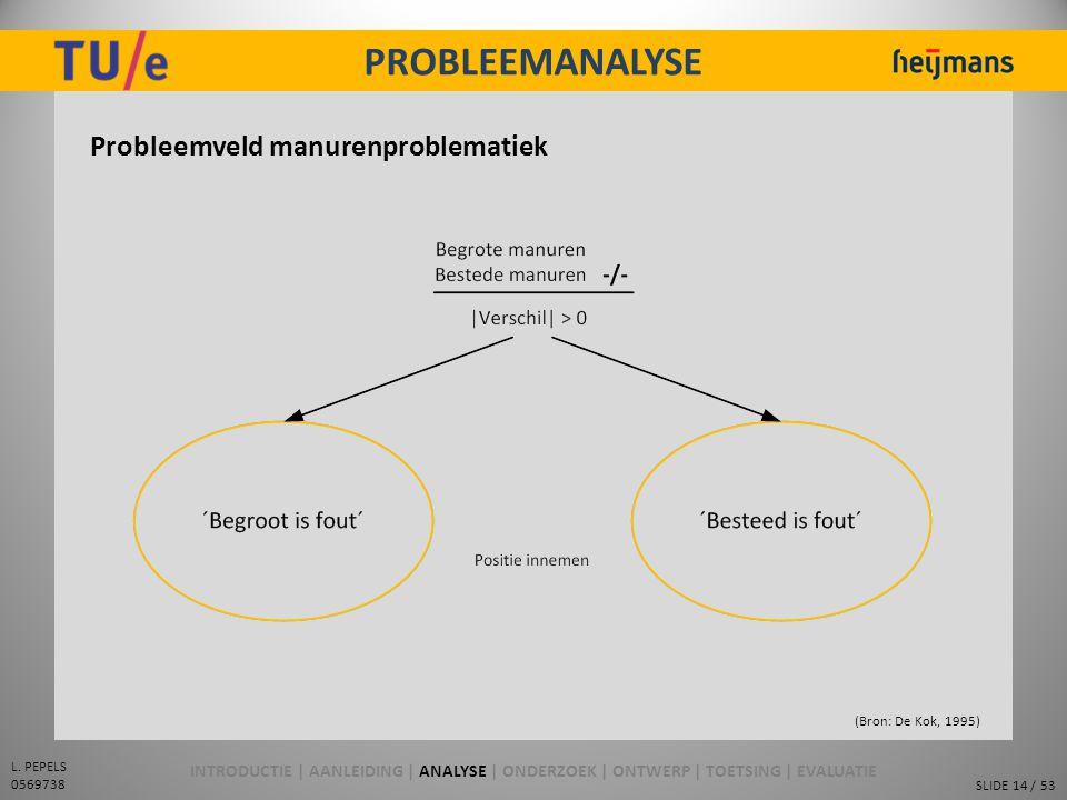 SLIDE 14 / 53 L. PEPELS 0569738 PROBLEEMANALYSE Probleemveld manurenproblematiek (Bron: De Kok, 1995) INTRODUCTIE | AANLEIDING | ANALYSE | ONDERZOEK |