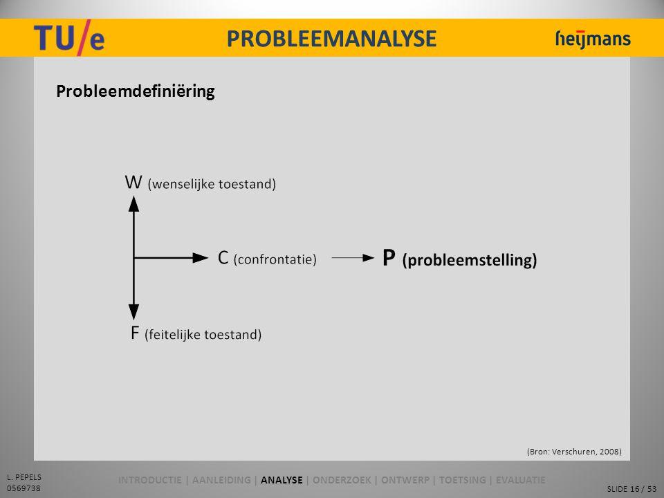 SLIDE 16 / 53 L. PEPELS 0569738 PROBLEEMANALYSE Probleemdefiniëring (Bron: Verschuren, 2008) INTRODUCTIE | AANLEIDING | ANALYSE | ONDERZOEK | ONTWERP