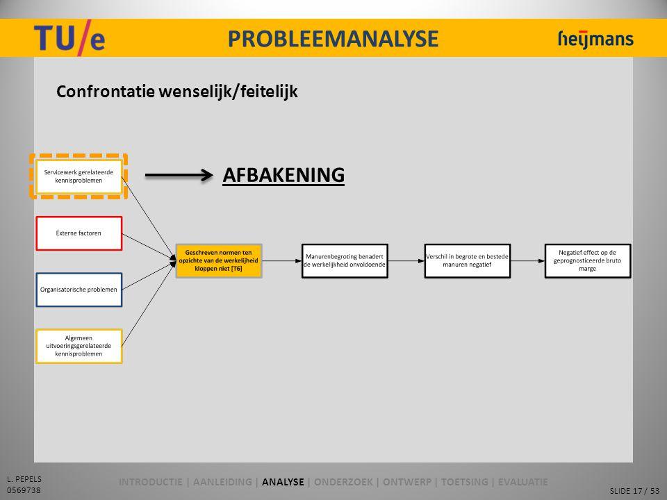 SLIDE 17 / 53 L. PEPELS 0569738 PROBLEEMANALYSE Confrontatie wenselijk/feitelijk AFBAKENING INTRODUCTIE | AANLEIDING | ANALYSE | ONDERZOEK | ONTWERP |