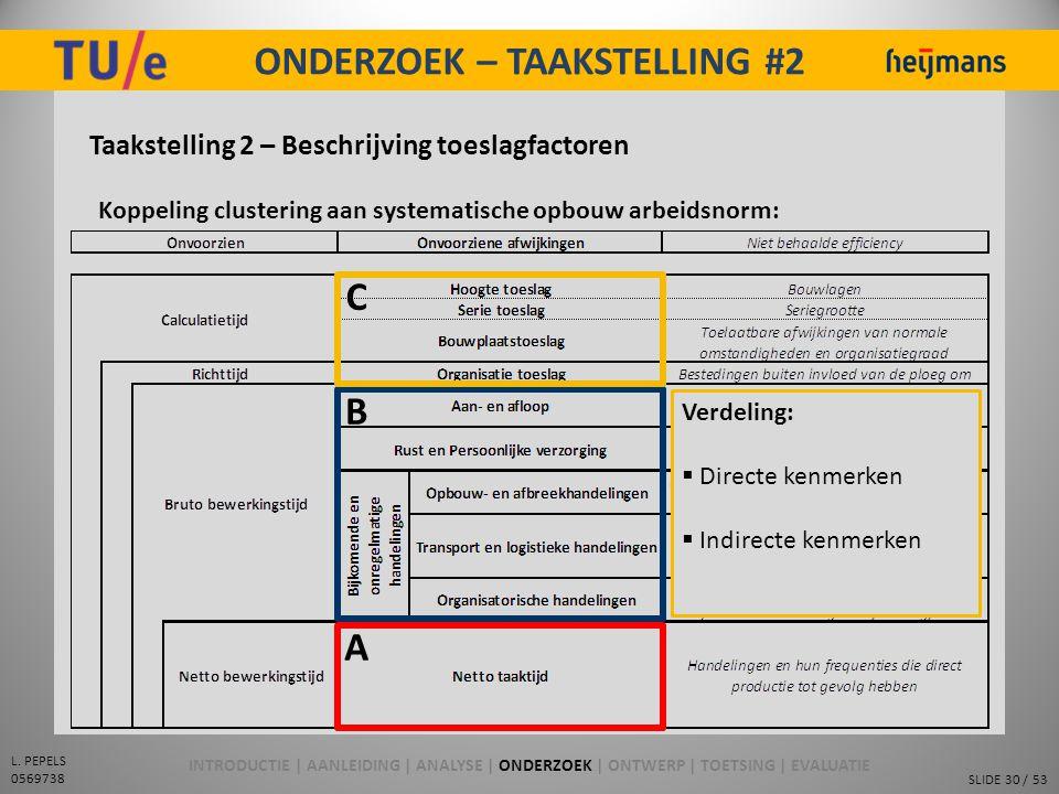 SLIDE 30 / 53 L. PEPELS 0569738 ONDERZOEK – TAAKSTELLING #2 Taakstelling 2 – Beschrijving toeslagfactoren Koppeling clustering aan systematische opbou