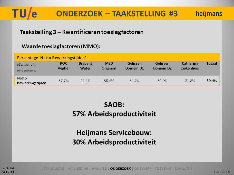 SLIDE 35 / 53 L. PEPELS 0569738 ONDERZOEK – TAAKSTELLING #3 Taakstelling 3 – Kwantificeren toeslagfactoren Waarde toeslagfactoren (MMO): SAOB: 57% Arb