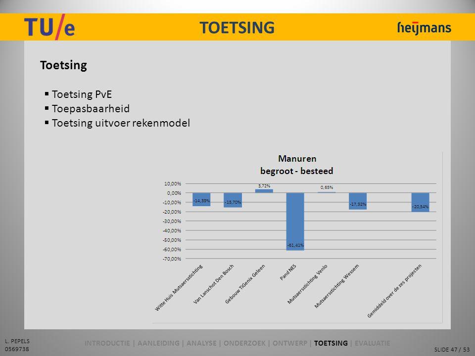 SLIDE 47 / 53 L. PEPELS 0569738 TOETSING Toetsing  Toetsing PvE  Toepasbaarheid  Toetsing uitvoer rekenmodel INTRODUCTIE | AANLEIDING | ANALYSE | O