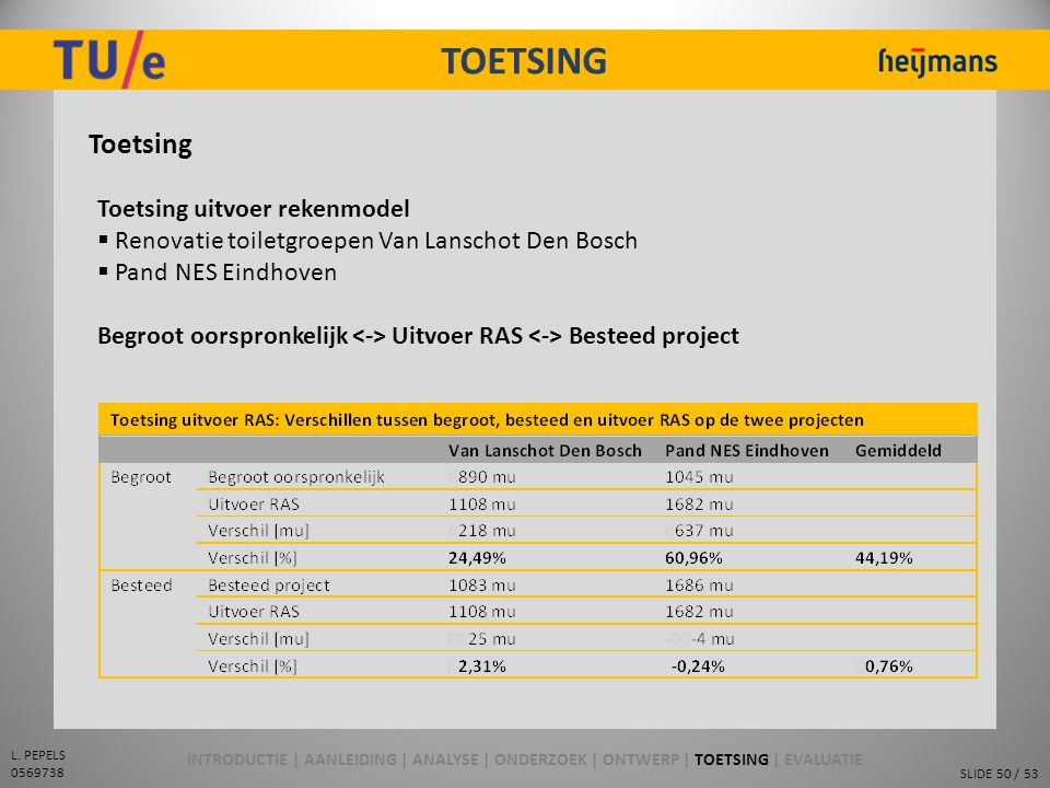 SLIDE 50 / 53 L. PEPELS 0569738 TOETSING Toetsing Toetsing uitvoer rekenmodel  Renovatie toiletgroepen Van Lanschot Den Bosch  Pand NES Eindhoven Be