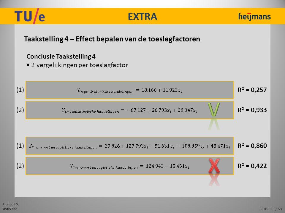 SLIDE 55 / 53 L. PEPELS 0569738 EXTRA Taakstelling 4 – Effect bepalen van de toeslagfactoren Conclusie Taakstelling 4  2 vergelijkingen per toeslagfa