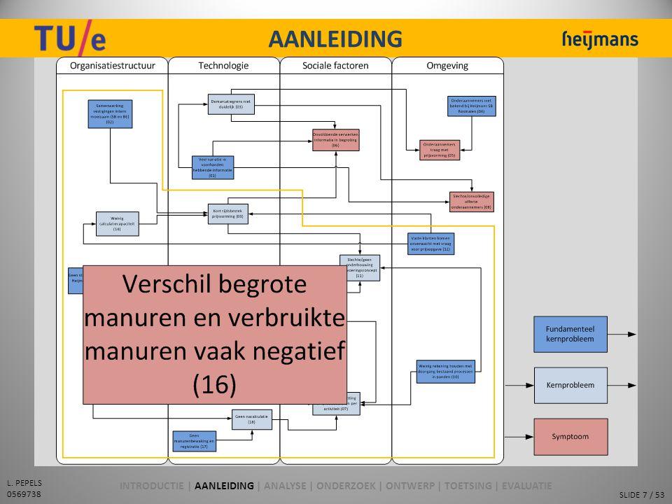 SLIDE 7 / 53 L. PEPELS 0569738 AANLEIDING Participerend Observeren Probleemanalyse:  Knelpunten  Relaties (oorzaak-gevolg)  Stream Analysis (Porras