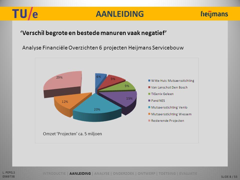 SLIDE 8 / 53 L. PEPELS 0569738 AANLEIDING 'Verschil begrote en bestede manuren vaak negatief' Analyse Financiële Overzichten 6 projecten Heijmans Serv