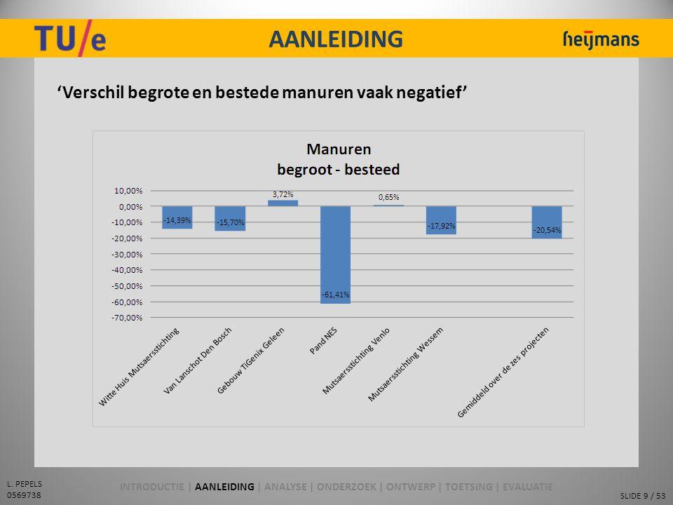 SLIDE 9 / 53 L. PEPELS 0569738 AANLEIDING 'Verschil begrote en bestede manuren vaak negatief' INTRODUCTIE | AANLEIDING | ANALYSE | ONDERZOEK | ONTWERP