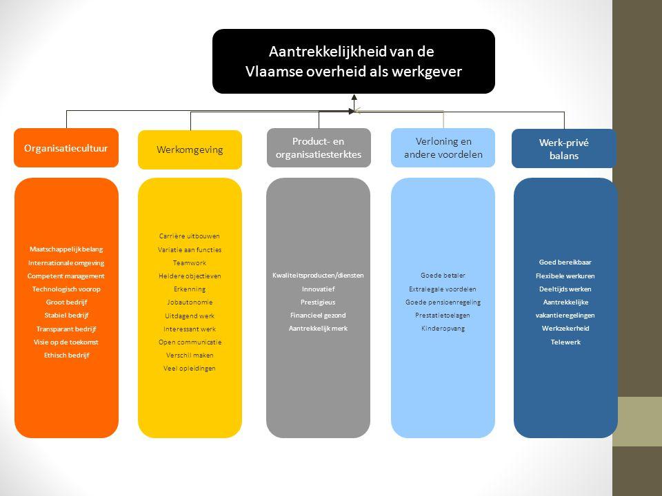 Aantrekkelijkheid van de Vlaamse overheid als werkgever Organisatiecultuur Werkomgeving Product- en organisatiesterktes Verloning en andere voordelen