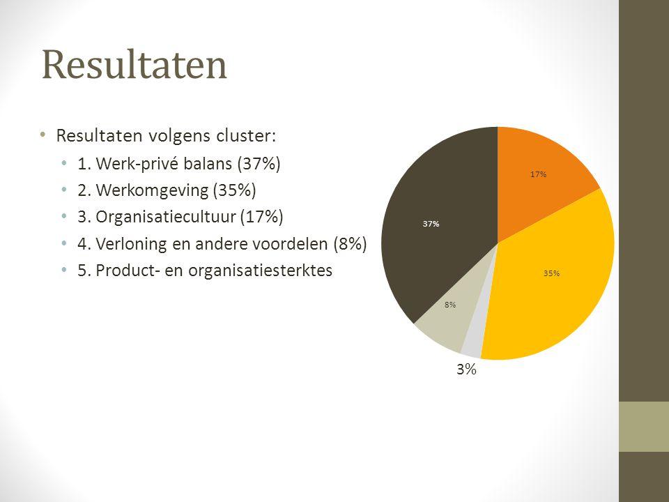 Resultaten volgens cluster: 1. Werk-privé balans (37%) 2. Werkomgeving (35%) 3. Organisatiecultuur (17%) 4. Verloning en andere voordelen (8%) 5. Prod