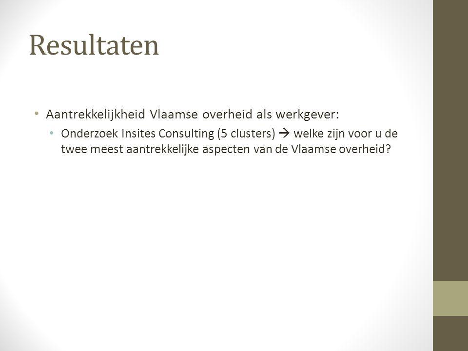 Resultaten Aantrekkelijkheid Vlaamse overheid als werkgever: Onderzoek Insites Consulting (5 clusters)  welke zijn voor u de twee meest aantrekkelijk