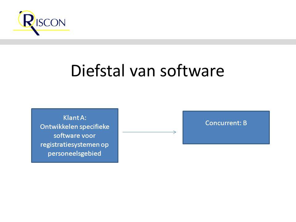 Diefstal van software Klant A: Ontwikkelen specifieke software voor registratiesystemen op personeelsgebied Concurrent: B