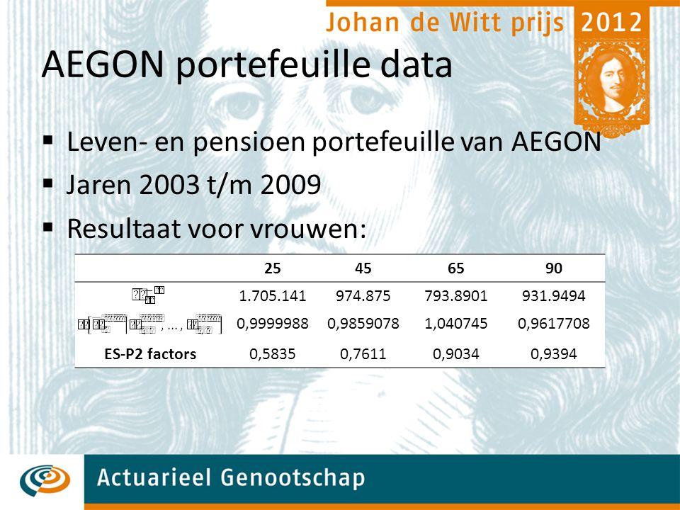 AEGON portefeuille data  Leven- en pensioen portefeuille van AEGON  Jaren 2003 t/m 2009  Resultaat voor vrouwen: 25456590 1.705.141974.875793.8901931.9494 0,99999880,98590781,0407450,9617708 ES-P2 factors0,58350,76110,90340,9394