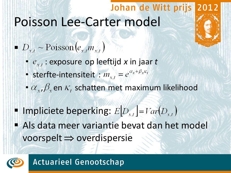 Poisson Lee-Carter model  : exposure op leeftijd x in jaar t sterfte-intensiteit :, en schatten met maximum likelihood  Impliciete beperking:  Als data meer variantie bevat dan het model voorspelt  overdispersie