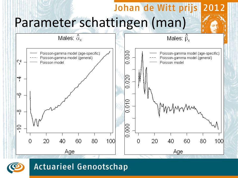Verder onderzoek  Uitbreiding: Multivariate verdeling van de  Alternatieven Andere verdelingen, bv Beta-Binomial Andere credibiliteitsmodellen