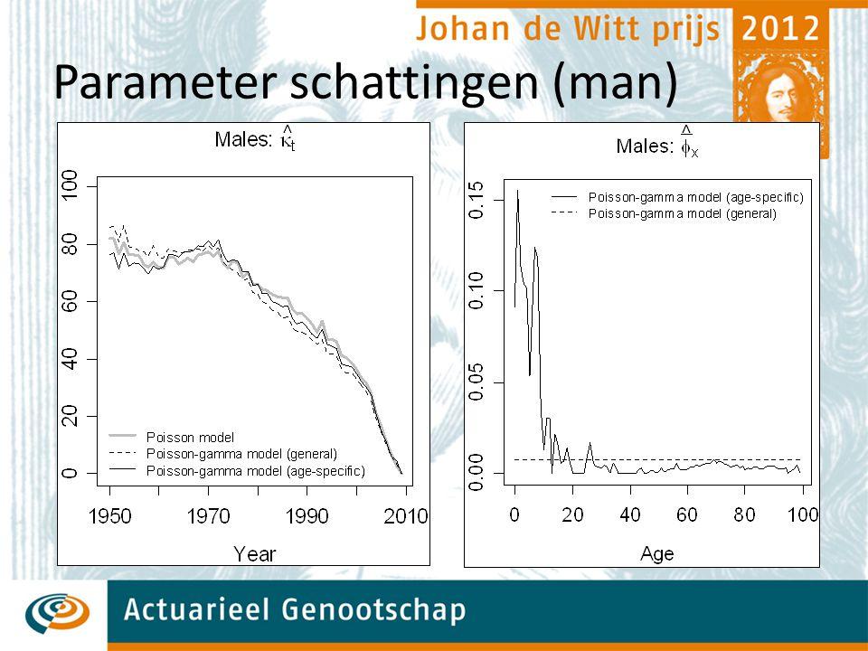Quality of the fit (man)  Lee-Carter modellen: Poisson Poisson-gamma (leeftijdsonafh.) Poisson-gamma (leeftijdsafh.) Overdispersie test, zie Denuit et al.