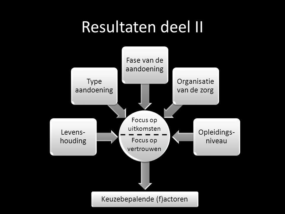 Resultaten deel II In controle consument Volgzame patiënt Levens- houding Type aandoening Fase van de aandoening Organisatie van de zorg Opleidings- niveau Focus op uitkomsten Focus op vertrouwen Keuzebepalende (f)actoren