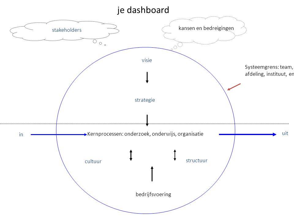 visie strategie cultuur structuur stakeholders in uit Systeemgrens: team, afdeling, instituut, enz.