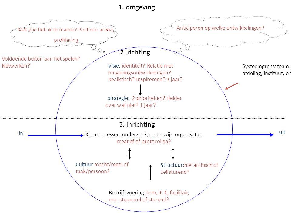 Visie: identiteit.Relatie met omgevingsontwikkelingen.