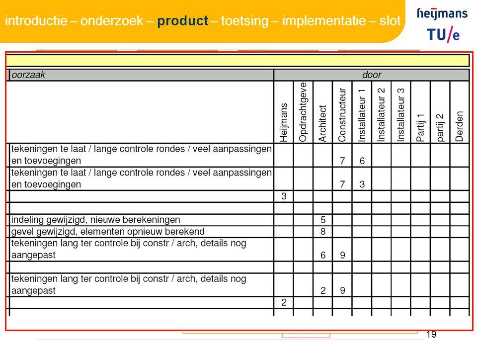 19 model 1 werkvoorbereider digitaal (Excel) registratie oorzaak introductie – onderzoek – product – toetsing – implementatie – slot