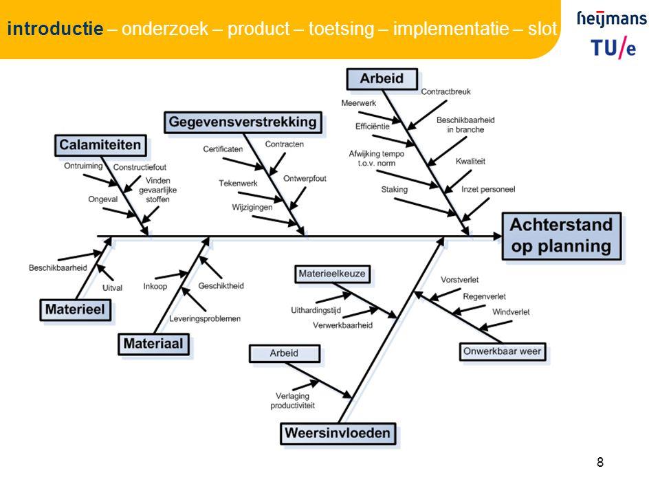 29 introductie – onderzoek – product – toetsing – implementatie – slot Het maakt niet uit of men links, rechts of in het midden van de weg gaat rijden…..